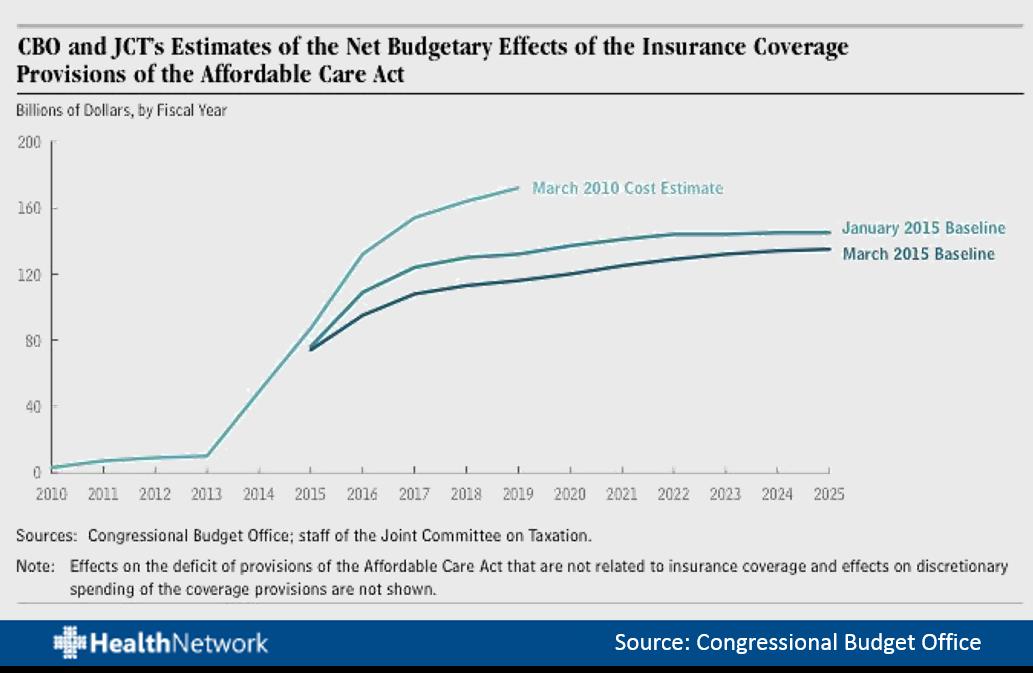 CBOgov chart