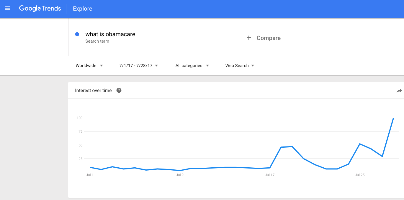 What Is Obamacare Searches Up 1400 Percent