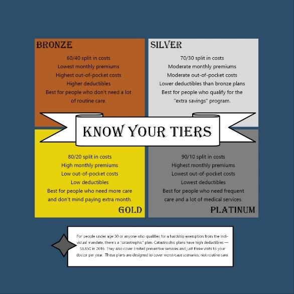 know-your-tiers
